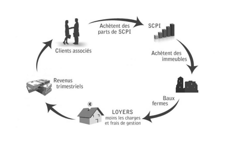 Coronavirus et SCPI : analyse et conséquences.